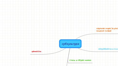 Mind Map: субкультура