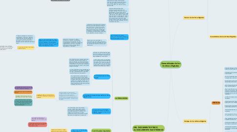 Mind Map: Generalidades de los Archivos Digitales