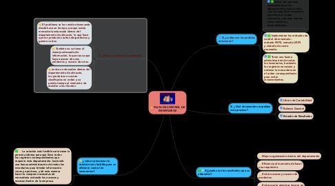 Mind Map: FALTA DE CONTROL DE INVENTARIOS
