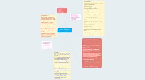 Mind Map: Chapter 2-Multimedia Hardware and Software