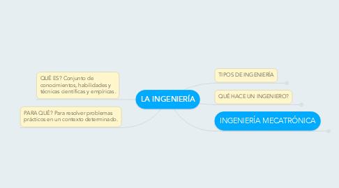 Mind Map: LA INGENIERÍA