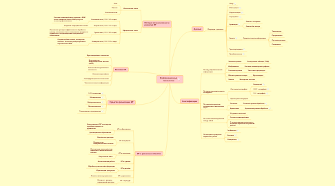 Mind Map: Информационныетехнологии