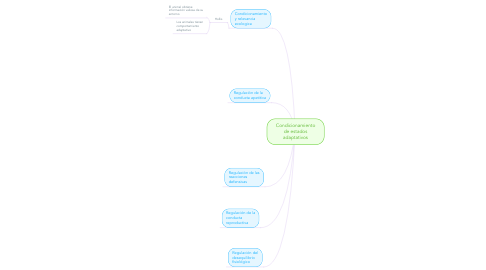 Mind Map: Condicionamiento de estados adaptativos
