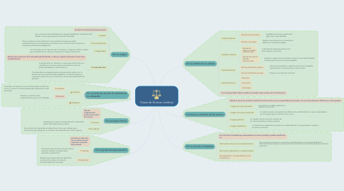 Mind Map: Clases de Normas Jurìdicas