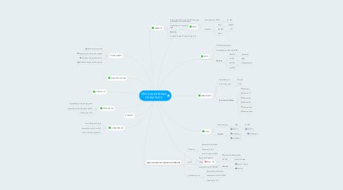Mind Map: TIPOS DE SISTEMAS OPERATIVOS