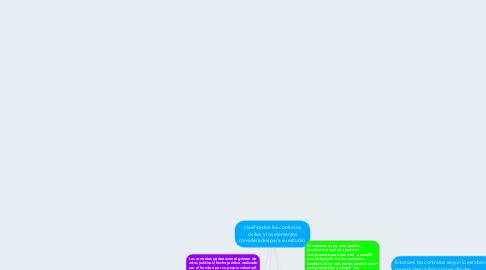 Mind Map: clasificados los contratos civiles y los elementos considerados para su estudio.