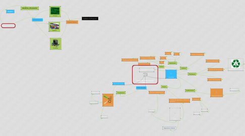 Mind Map: Gestion de configuracion de software