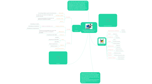 Mind Map: Herramientas y metodos de Ingeniería de Software