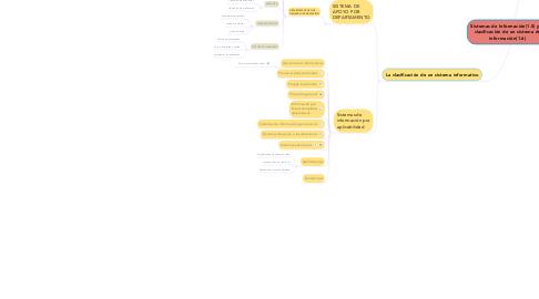Mind Map: Sistemas de Información(1.5) y la clasificación de un sistema de información(1.6)