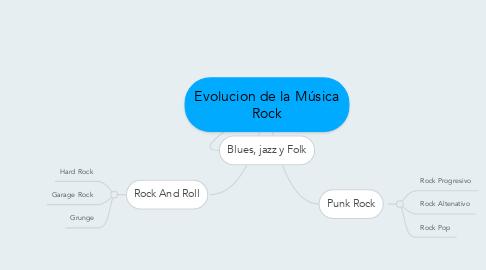 Mind Map: Evolucion de la Música Rock