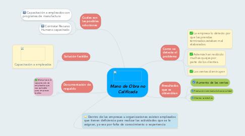 Mind Map: Mano de Obra no Calificada
