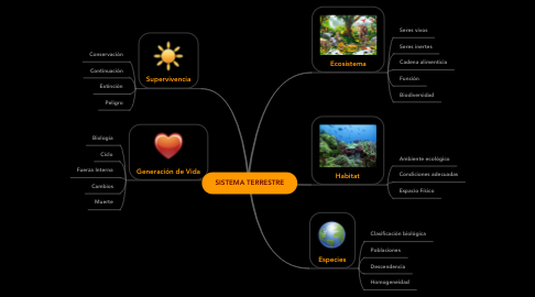 Mind Map: SISTEMA TERRESTRE