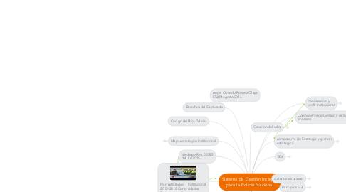 Mind Map: Sistema de Gestión Integral para la Policía Nacional