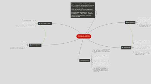 Mind Map: CODIFICADORES: