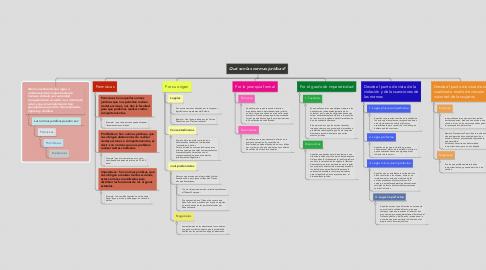 Mind Map: Qué son las normas jurídicas?