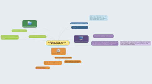 Mind Map: INPUT AND OUTPUT DEVICES &HARD/SOFTWARE
