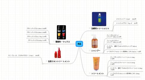 Mind Map: 商品