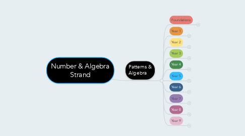 Mind Map: Number & Algebra Strand