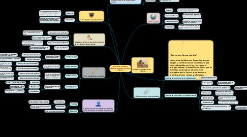 Mind Map: Las normas jurídicas se clasifican según los siguientes criterios.