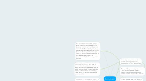 Mind Map: Consumidor