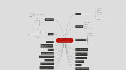 Mind Map: El proyecto y sus componentes: aspectos generales