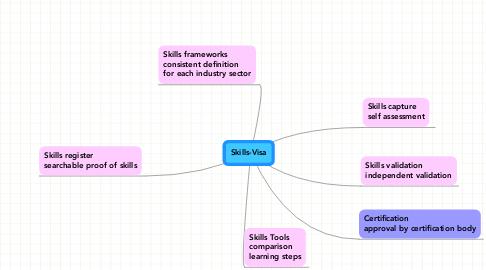 Mind Map: Skills-Visa