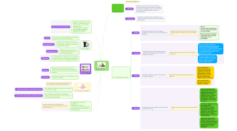 Mind Map: Normas Juridicas