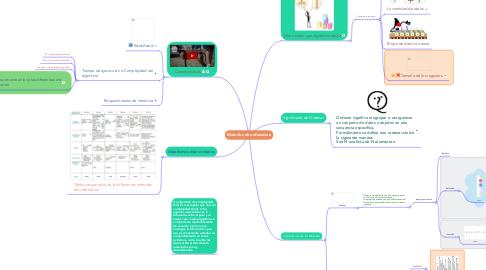Mind Map: Metodos de ordenacion