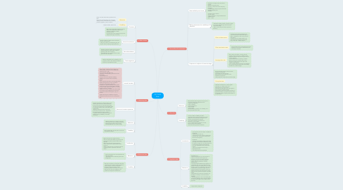 Mind Map: ST1 CH12 Data