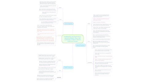 Mind Map: Shakespeare and Exploration: Explorers Beliefs, Fears, and Leadership related to Native American Groups