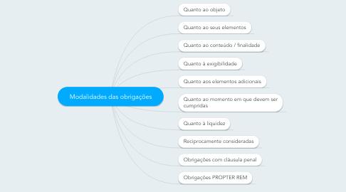Mind Map: Modalidades das obrigações
