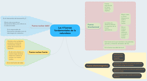 Mind Map: Las 4 fuerzas fundamentales de la naturaleza