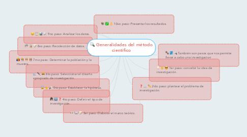 Mind Map: Generalidades del método científico