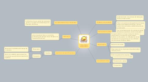 Mind Map: PANADERIA MONTERREY