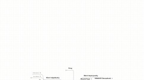 Mind Map: Portal Cynkowniczy