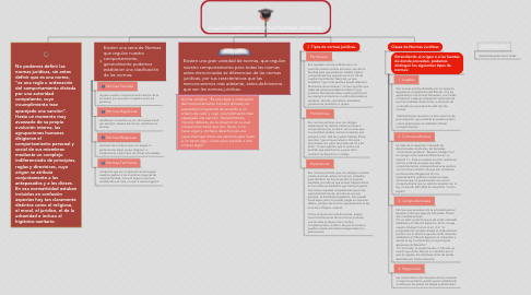 Mind Map: Copy of CLASIFICACION DE LAS NORMAS JURIDICAS.