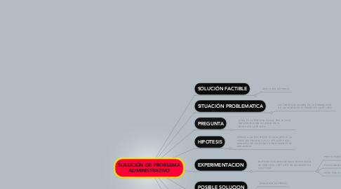 Mind Map: SOLUCIÓN DE PROBLEMA ADMINISTRATIVO