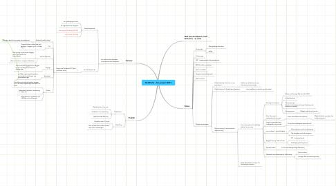 Mind Map: NetWorks - DIT/Porostiy