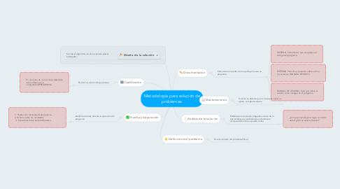 Mind Map: Metodología para solución de problemas.