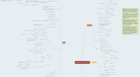 Mind Map: Le Generic Platformer Game