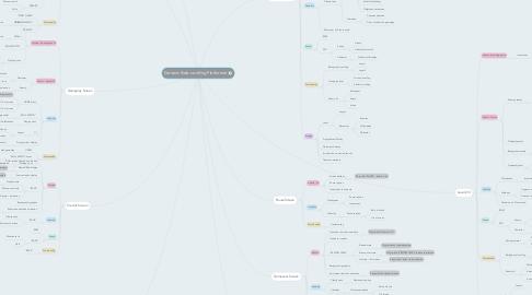 Mind Map: Generic Side-scrolling Platformer