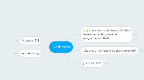 Mind Map: Netbeans