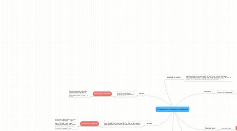 Mind Map: El pensamiento de socrates y sus discipulos