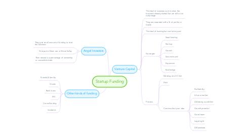 Mind Map: Startup Funding