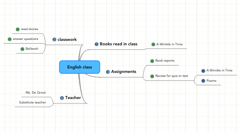 Mind Map: English class