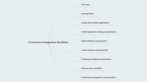 Mind Map: Continuous Integration Workflow