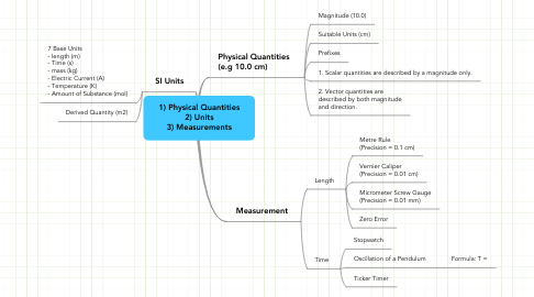 Mind Map: 1) Physical Quantities 2) Units 3) Measurements