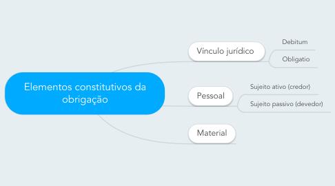 Mind Map: Elementos constitutivos da obrigação