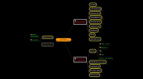 Mind Map: CONJUNÇÕES  mais cobradas em provas CESPE