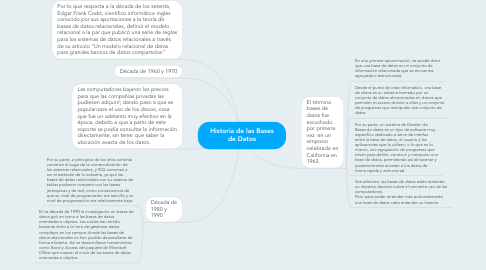 Mind Map: Historia de las Bases de Datos
